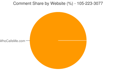 Comment Share 105-223-3077